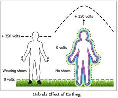 A 'grounded' human being is someone who is connected to and receives direct benefit from the infinite free electron source generated directly from our planet. We're grounded when we hold the same electrical potential as the Earth's surface. Electrons are absorbed or discharged via the skin, mainly through our feet in contact with the ground.