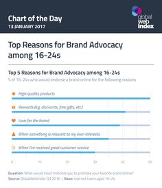 Top Reasons for Brand Advocacy among - We Are Social UK - Global Socially-Led Creative Agency Brand Promotion, Online Reviews, Employee Engagement, Social Media, Young Adults, Marketing, Learning, Infographics, Led