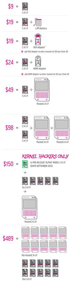 CHIP - The World's First Nine Dollar Computer by Next Thing Co. — Kickstarter