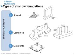 Common types of foundations for buildings soils and for Different foundation types