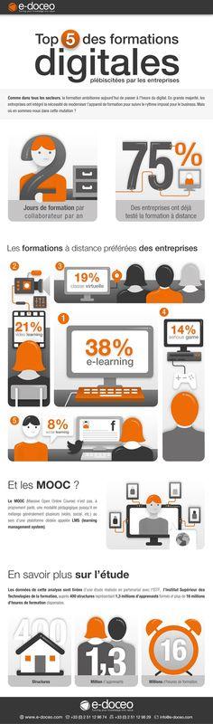 E-learning, video learning, classe virtuelle, social learning, serious games : que préférent les entreprises en matière de digital learning