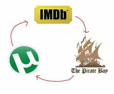 The circle of downloading movies online