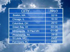 SW Florida weather compared to Philadelphia, Boston, Chicago, Green Bay, Columbus, Minneapolis, St Louis