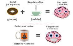 bulletproof_coffee_explanation