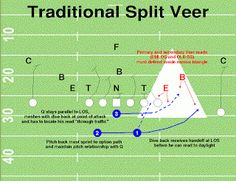 261 best youth football offense plays images on pinterest youth