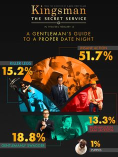 British men, pugs and Samuel L. Jackson, what more could you ask for when it comes to date night. The Kingsman in theaters February 13th.