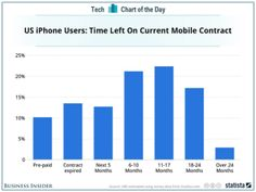 #Chart: iPhone Users with Mobile Contracts