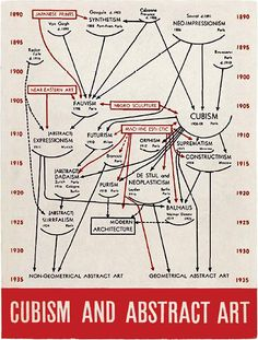 a Cubism and Abstract Art graph (1936) by American art historian & first director of MOMA, Alfred H. Barr. via Iain Claridge