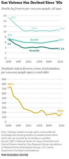 Pew: Gun deaths are down 30% since 1993 « Hot Air