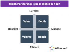 The 4 Types of Channel Marketing Partners – Canal Partners, LLC