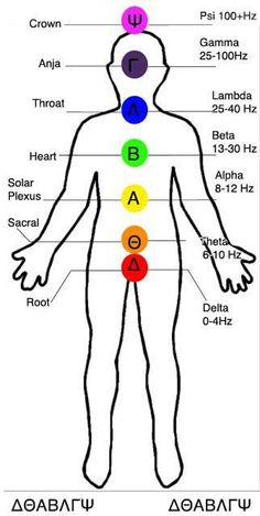 The 7 Chakras and the 7 primary brain wave frequencies - See more at…