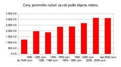 Povinné ručení - ceny podle objemu motoru od www.sfinance.cz
