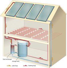 solar thermal diagram - Google Search