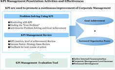 KPI Management Penetration Activity