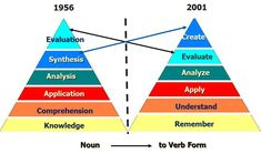 Anderson and Krathwohl - Bloom& taxonomy revised. A focused discussion on changes and revisions to the classic cognitive taxonomy. Blooms Taxonomy Verbs, Bloom's Taxonomy, Instructional Design, Instructional Technology, Instructional Strategies, Verb Forms, Teaching Skills, Teaching Art, Education Quotes