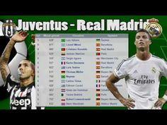 Juventus Real Madrid Champions 2015 - Tevez Cristiano Ronaldo