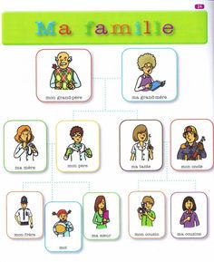 French Language Lessons, French Language Learning, French Lessons, French Flashcards, French Worksheets, French Teaching Resources, Teaching French, French Phrases, French Words