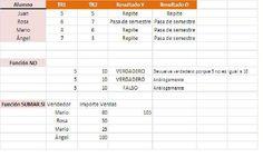 Conoce y practica estas acciones de Excel en contabilidad: Funciones lógicas para comprobar valores