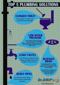 5 Most Common Plumbing problems Dripping Fa . Water Pressure Gauge, Dripping Faucet, Water Heater Installation, Clogged Toilet, Leaky Faucet, Wet Spot, Plumbing Problems, Relief Valve, Any Job