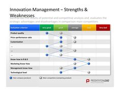 Innovation Management PowerPoint Templates to summarize the results of potential and competitive analysis and to evaluate the strategic advantages and disadvantages in comparison main competitors.  #presentationload  www.presentationl...