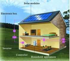Improve Your Home's Value with DIY Home Solar Panels - Here's what you should know about building your own solar panel system for alternative energy at home.