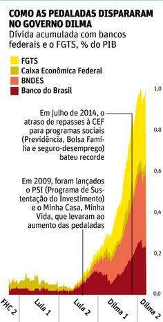 Pedaladas fiscais dispararam sob Dilma, diz relatório do Banco Central - 06/04/2016 - Poder - Folha de S.Paulo