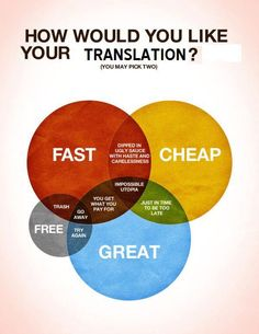 How would you like your translation?