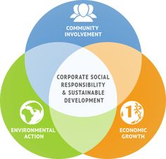 In class we are learning about corporate social responsibility (or the lack of it in Enron's case). As this diagram shows, CSR is a form of corporate self-regulation included in the business model. CSR covers 3 main aspects; Social or community involvement, economic growth, and ecological / environmental action. It is of organisations best interest to embrace CSR practices, and for many reasons - one being customers will prefer you over competitors without CSR practices.