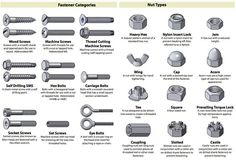 Fastener Cheat Sheet from Bolt Depot via Apartment Therapy. Use This Cheat Sheet to Identify Almost Any Nut Screw Bolt or Washer. Type Chart, Chart Tool, Nuts And Washers, Screws And Bolts, Garage Tools, Garage Shop, Garage Plans, Tools Hardware, Antique Tools