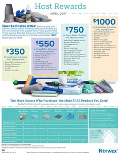 Norwex Cleaning Products- Hostess Specials and Customer Sales for April 2017 » Work with Water
