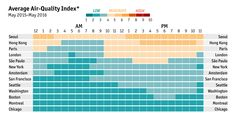 Daily chart: Comparing urban air pollution | The Economist
