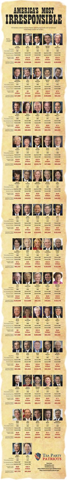62 Senators voted to increase Federal spending beyond the limit set last year in the Budget Control Act of 2011.