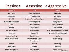 Image result for motivation level survival relationship self esteem