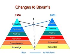 Anderson and Krathwohl - Bloom& taxonomy revised. A focused discussion on changes and revisions to the classic cognitive taxonomy. Taksonomi Bloom, Verb Examples, Instructional Design, Instructional Technology, Instructional Strategies, Verb Forms, Teaching Skills, Teaching Art, Flipped Classroom