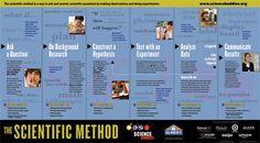 Scientific Method poster thumbnail