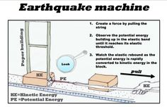 Week 4 Assignment. Making clarity from complexity. Here is an earthquake machine I used in a school demonstration recently. It is made out of blocks, sandpaper, string and a rubber band. Energy is released as seismic waves and heat. The paper building shakes due to the energy released.