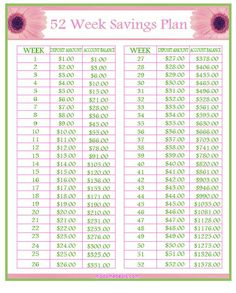 Madame Deals, Inc. : Savings Challenge 52 Week Savings Plan This year, one of my goal is to challenge myself to save money and be frugal. Savings Challenge, Money Saving Challenge, Money Saving Tips, Saving Ideas, Money Tips, Managing Money, Money Savers, 52 Week Savings, Savings Plan
