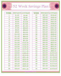 Simple, yet effective saving plan Savings Challenge, Money Saving Challenge, Money Saving Tips, Saving Ideas, Money Tips, Managing Money, Money Savers, 52 Week Savings, Savings Plan