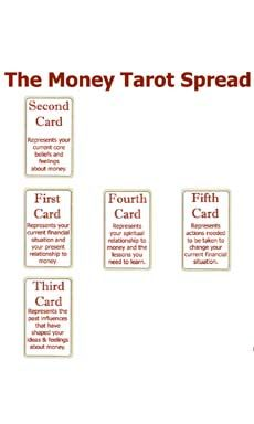 The Money Tarot Spread