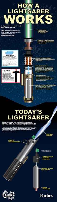 The lightsabers are not explained in the movies and there are obvious scientific issues that may be unsolvable. Still, it's fun to consider the science behind these things.