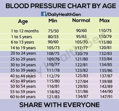 Blood pressure norms