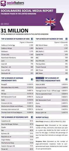 Top 10 Facebook pages in the UK Q1 2012 from Social Bakers