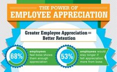 An appreciated employee is more likely to stay with the company longer and other employee appreciation stats