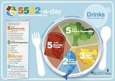 A guide to portion sizes for #children #healthy #eating #portioncontrol #obesity #nutritioncoach http://www.nutrition-coach.co.uk/blog/kids-portion-size/