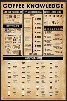 Coffee Type, Coffee Shop, Cooking Tips, Cooking Recipes, Coffee Health, Coffee Facts, Latte Art, Useful Life Hacks, Coffee Recipes