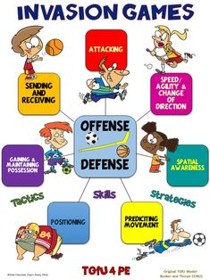 PE Poster: Teaching Games for Understanding (TGfU)- Invasion Games - Physical education games - Pe Activities, Physical Activities, Physical Education Lessons, Education Posters, Health Education, Teaching Posters, Inclusive Education, Pe Teachers, Pe Ideas