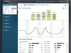 SharePoint Analytics Solutions | Insight in Minutes | Webtrends