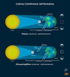Схеми повного та кільцеподібнгог сонячних затемнень Astronomy, Poster, Billboard, Astrophysics