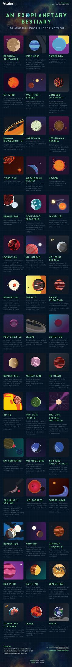 See if your favorite exoplanet made it on Futurism's roster of the strangest planets in the universe. https://futurism.com/images/an-exoplanetary-bestiary-the-weirdest-planets-in-the-universe-infographic/?utm_campaign=coschedule&utm_source=pinterest&utm_medium=Futurism&utm_content=An%20Exoplanetary%20Bestiary%3A%20The%20Weirdest%20Planets%20in%20the%20Universe%20%5BINFOGRAPHIC%5D
