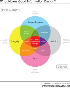 What Makes Good Information #Design